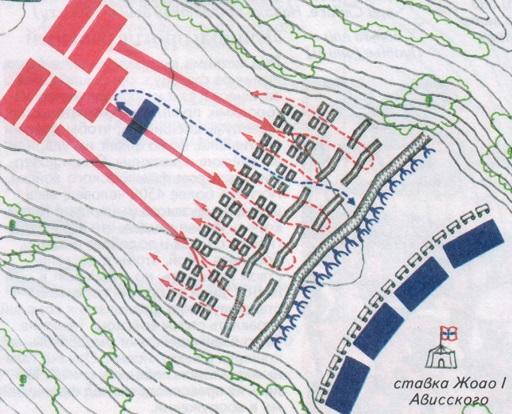 битва при Алжубарроте