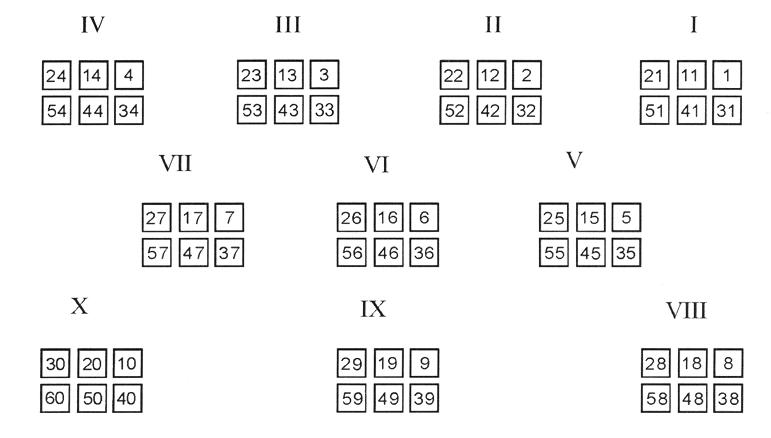схема построения римской армии